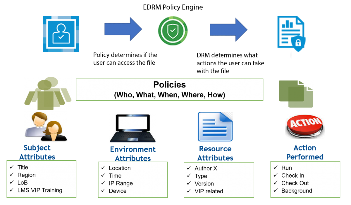 Enterprise Digital Rights Management policy engine utilizing Attribute-based Access Control