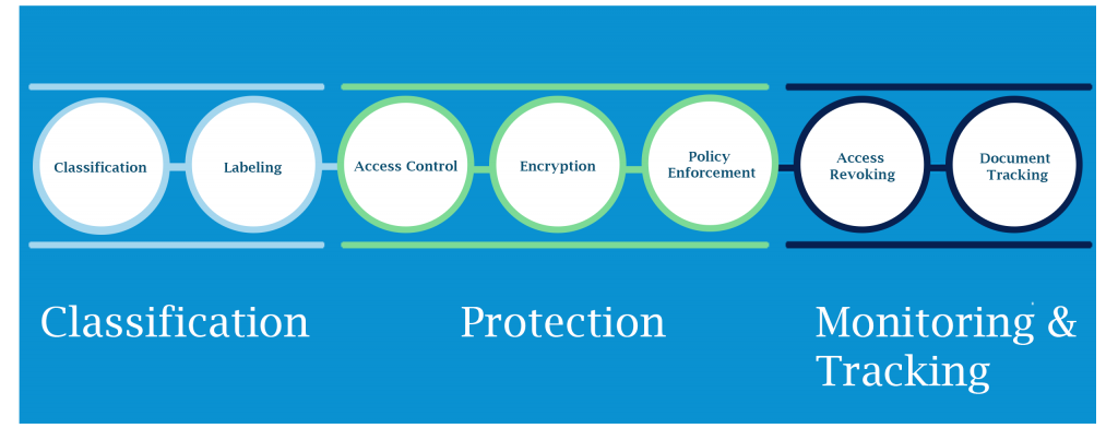 Enterprise Digital Rights model and features
